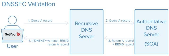 DNSSEC Exchange Flow